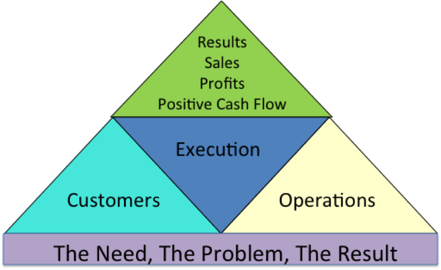 FOCUS Priority Pyramid